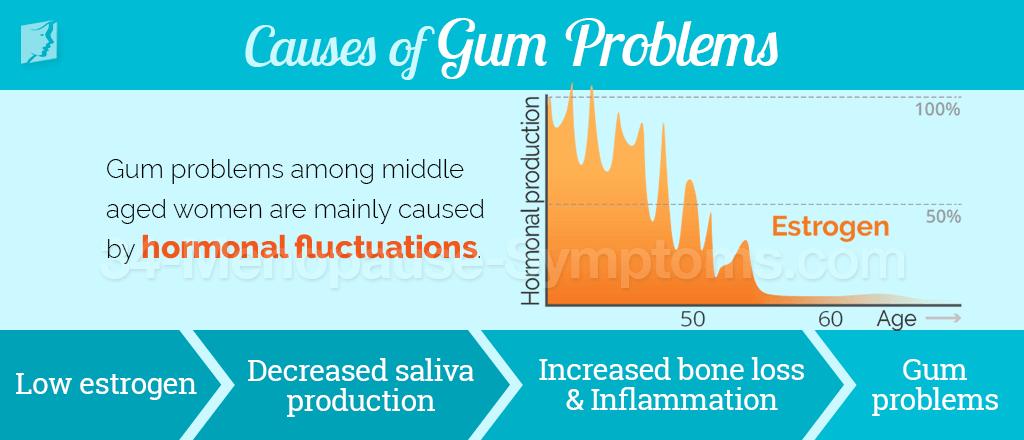 Causes of gum problems