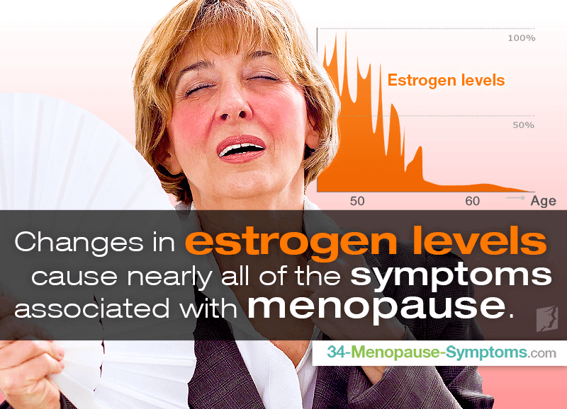 Changes in estrogen levels cause nearly all of the symptoms associated with menopause.