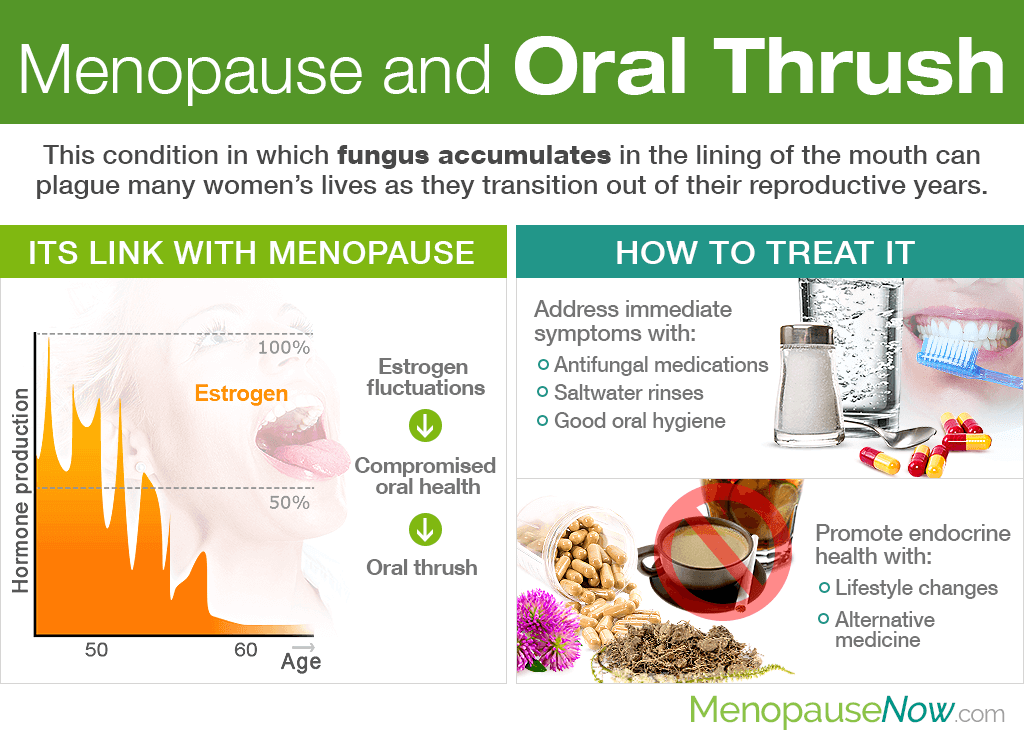 Menopause and Oral Thrush