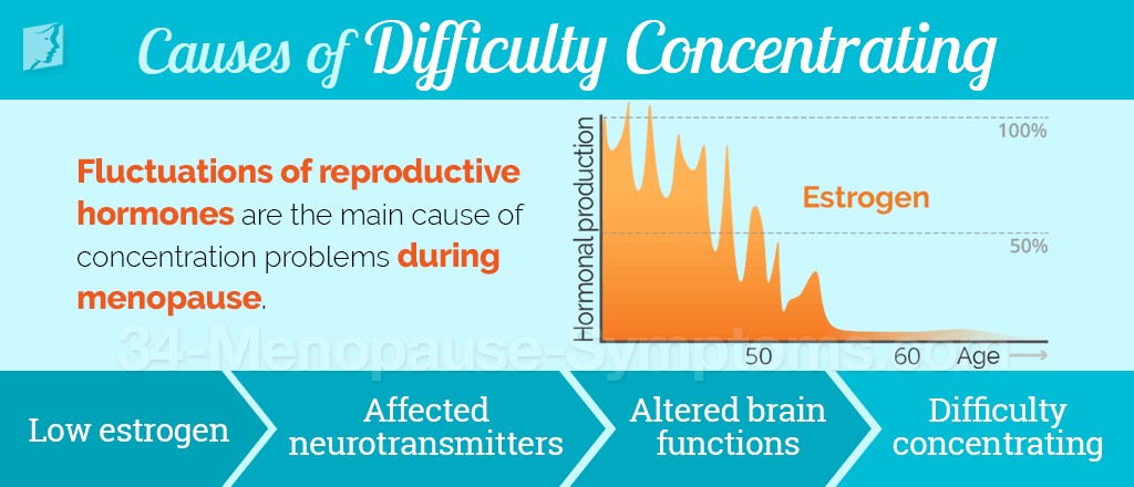 Causes of difficulty concentrating