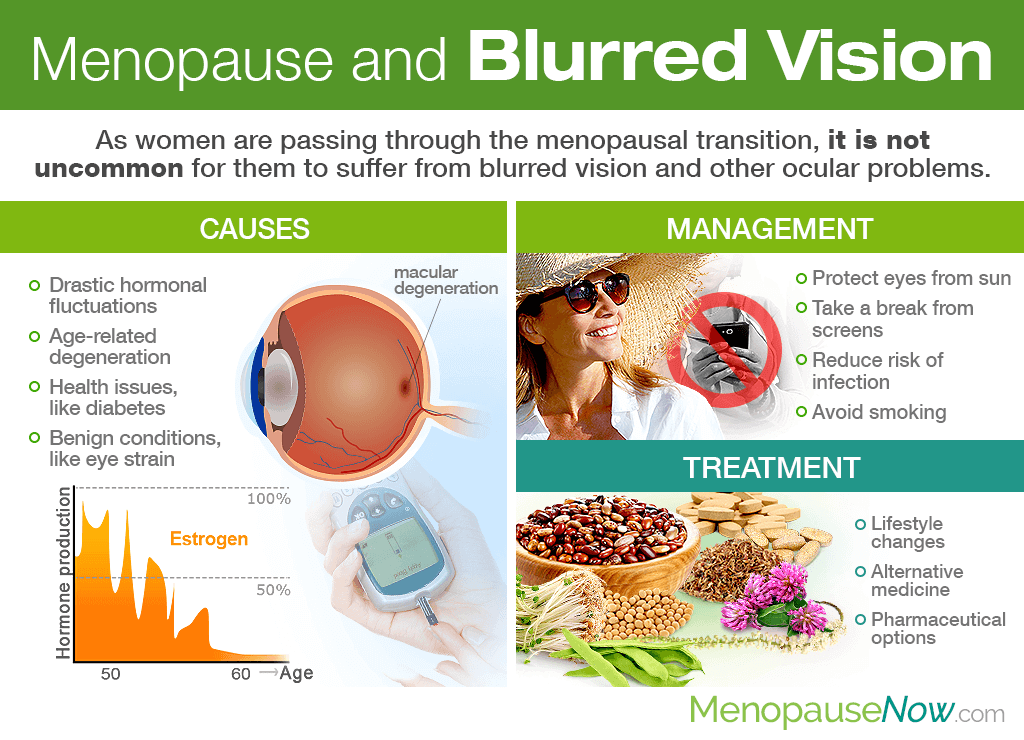 Menopause and Blurred Vision