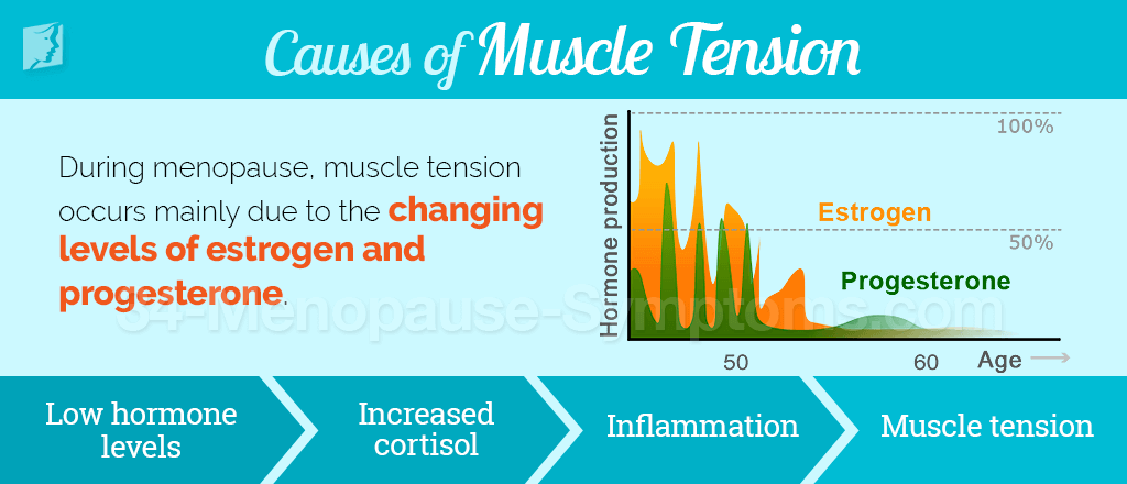 Causes of muscle tension