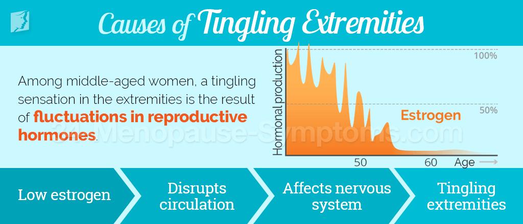 Tingling Extremities Symptom Information | Menopause Now