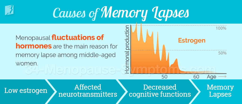Causes of memory lapses