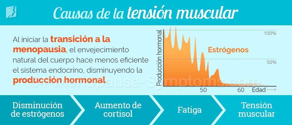 Causa de la tensión muscular