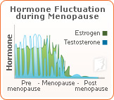 Hormone fluctuation during menopause.