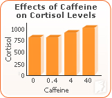 Effects of caffeine on cortisol levels