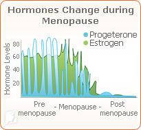 Hormones change during menopause