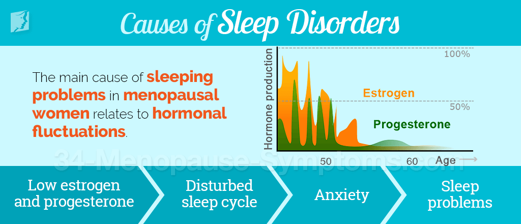 Causes of Sleep Disorders