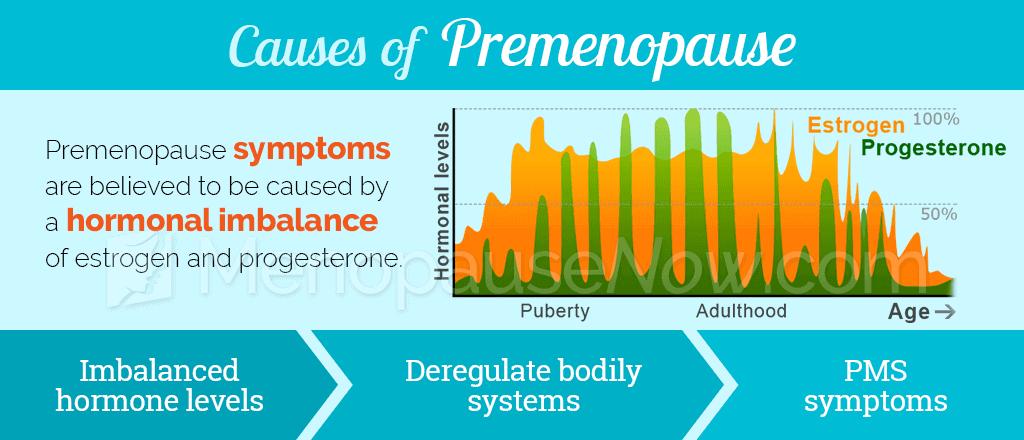Causes of premenopause