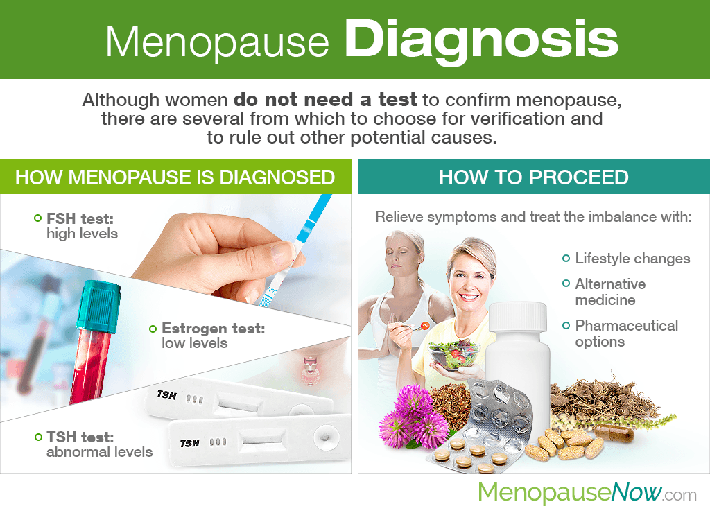 Menopause Diagnosis