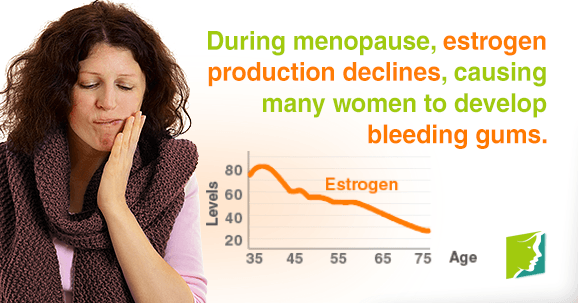 During menopause, estrogen production declines, causing many women to develop bleeding gums