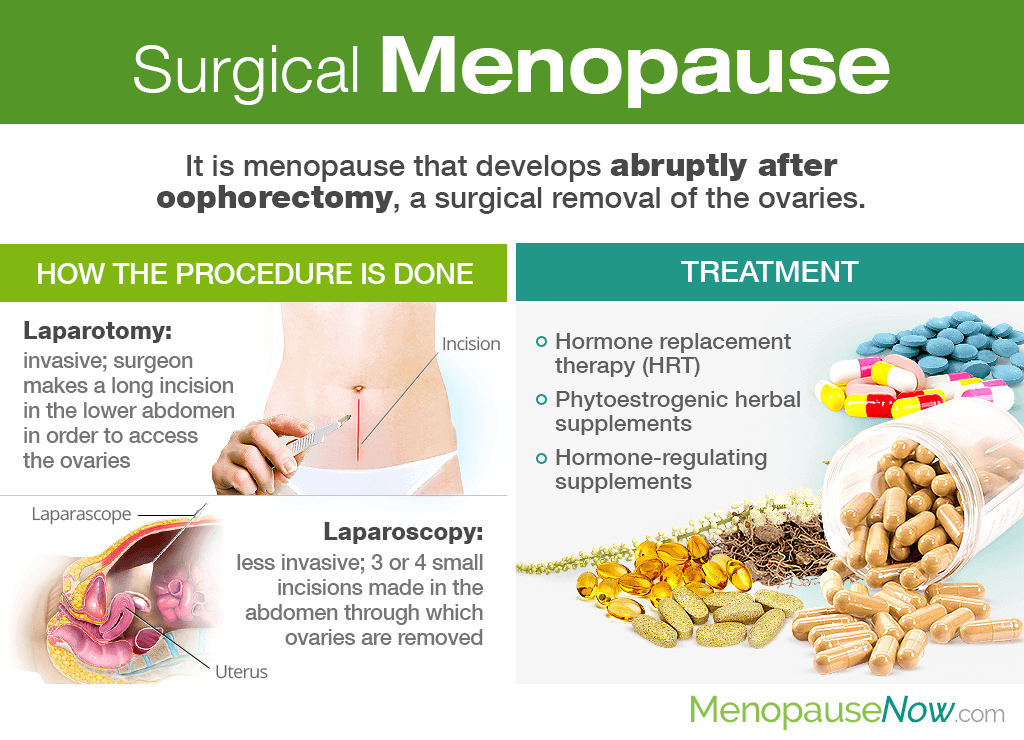 Surgical Menopause