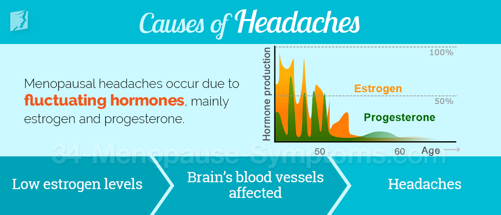 Causes of Headaches
