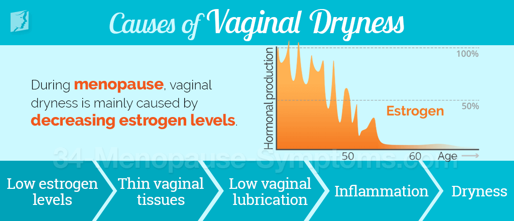 Vaginal dryness and perimenopause