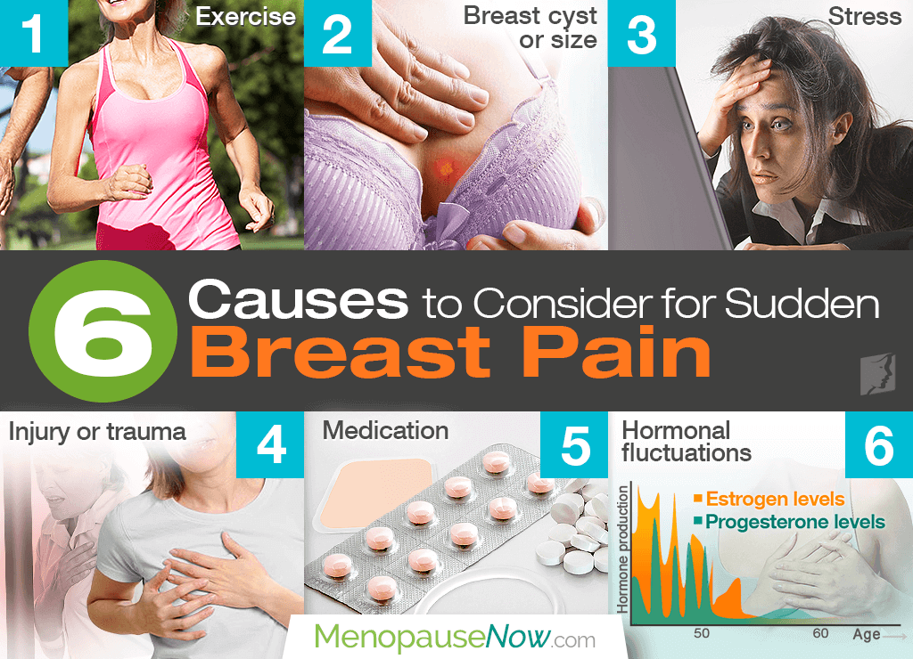 6 causes to consider for sudden breast pain, Skeleton