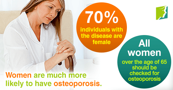 Women are much more likely to have osteoporosis
