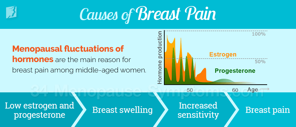 Causes of breast pain