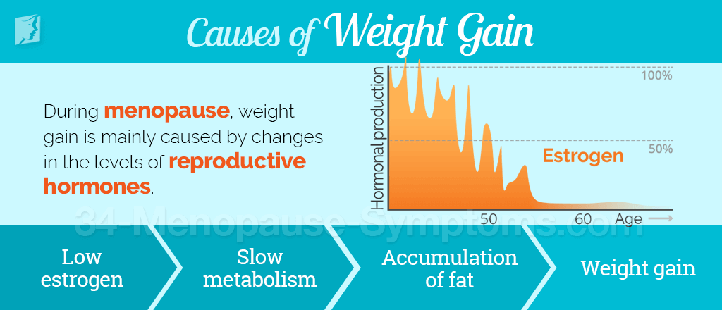 Causes of Weight Gain during Menopause