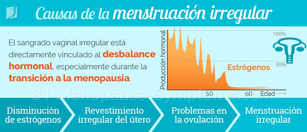 causas de la menstruación
