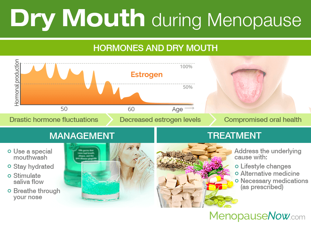 Dry Mouth During Menopause