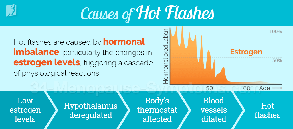 What makes hot flashes worse
