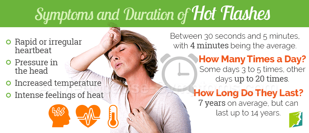 Hot Flashes Symptom Information | 34 Menopause Symptoms
