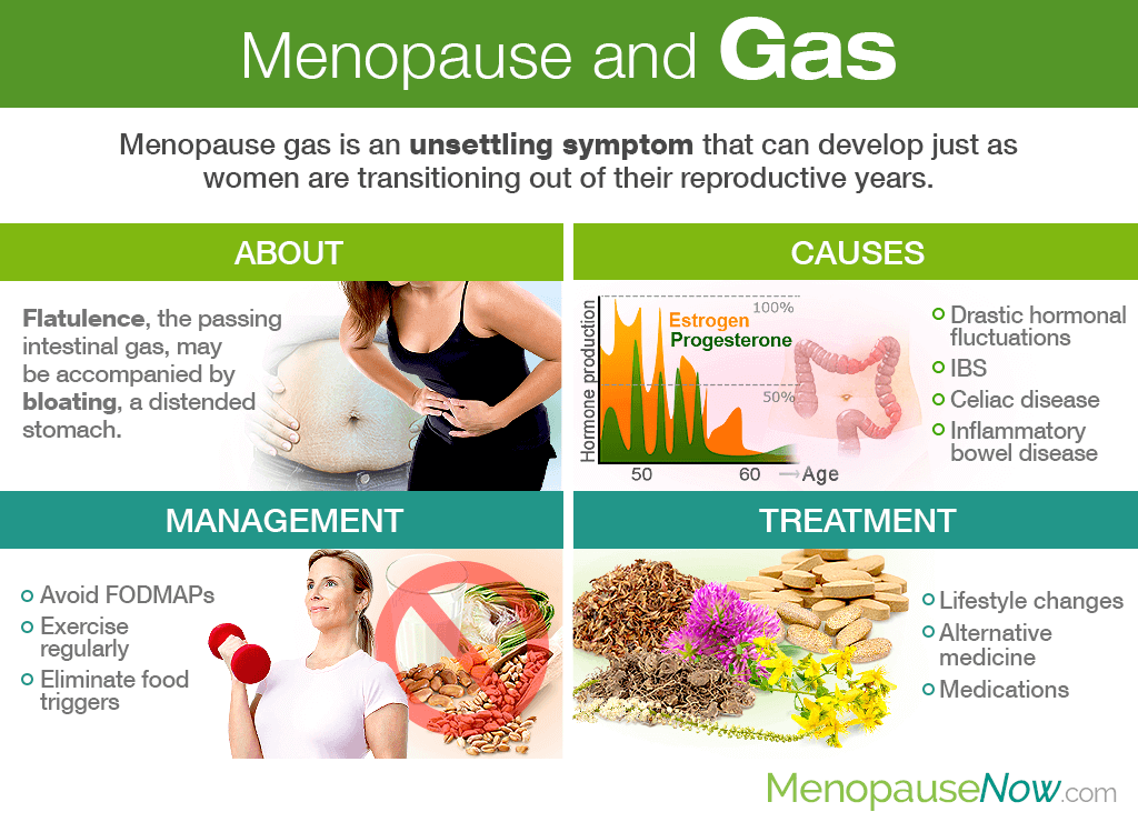 Menopause and Gas