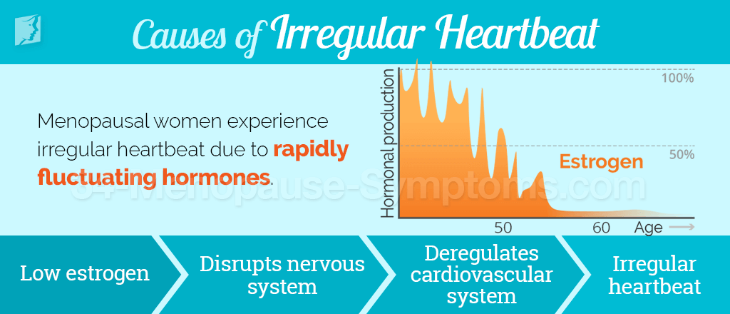 Causes of irregular heartbeat