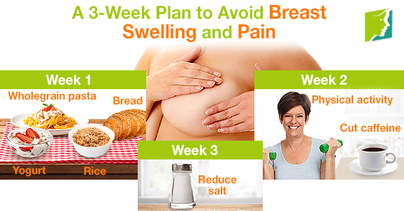 A 3-Week Plan to Avoid Breast Swelling and Pain