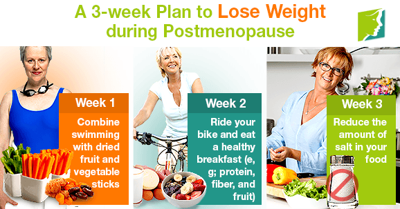 A 3-week Plan to Lose Weight during Postmenopause