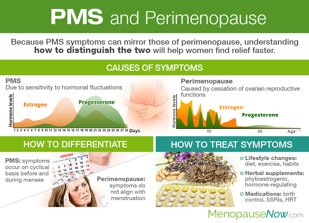 PMS and Perimenopause