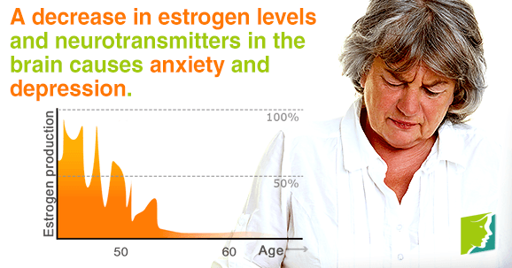 A decrease in estrogen levels and neurotransmitters in the brain causes anxiety