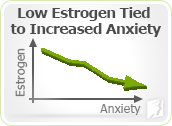 Low estrogen tied to increased anxiety