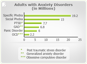 Adults with anxiety disorders (in millions)