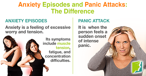 Anxiety Episodes and Panic Attacks: The Difference