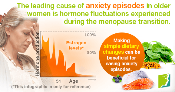Anxiety Episodes during Postmenopause