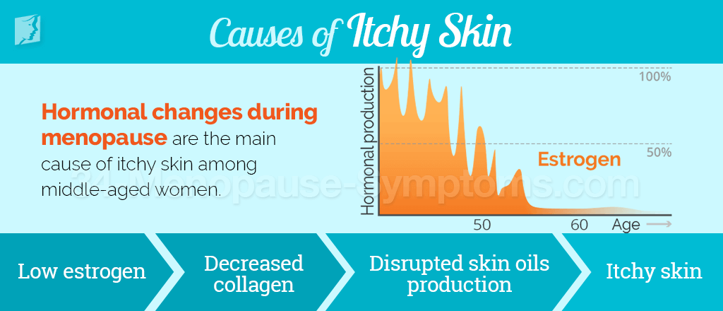 Causes of itchy skin