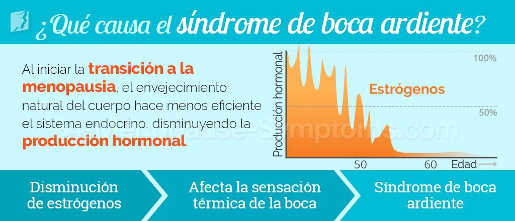 ¿Qué causa el síndrome de boca ardiente?