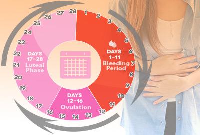 Menstrual Period Calendar: Keeping Track