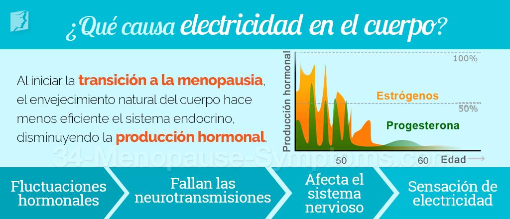 ¿Qué causa la electricidad en el cuerpo?