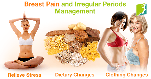 Breast Pain and Irregular Periods Management