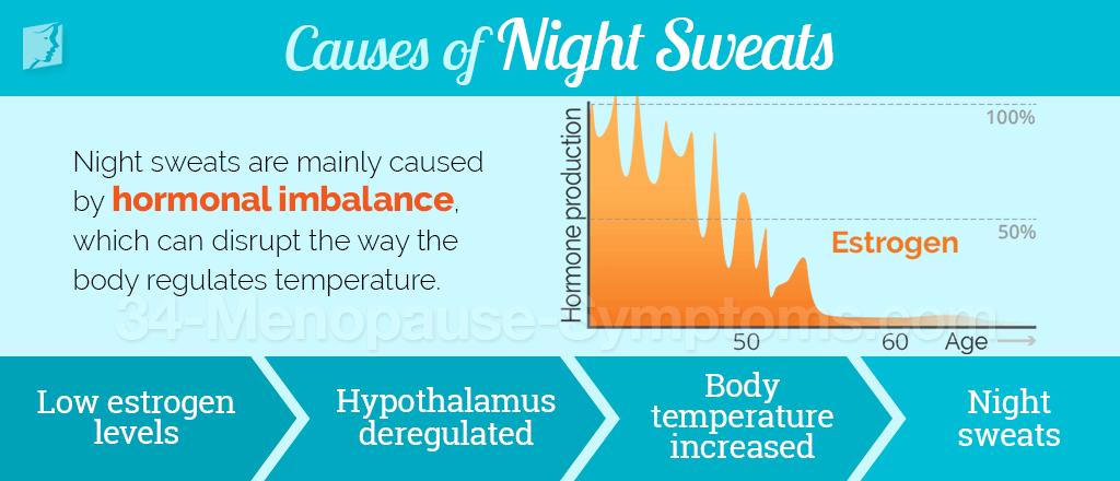 Causes of Night Sweats