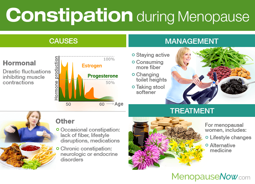 Constipation during Menopause