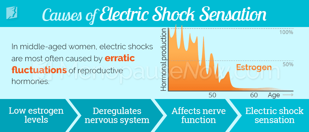 Causes of electric shock sensation