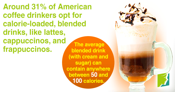 Around 31% of American coffee drinkers opt for calorie-loaded, blended drinks