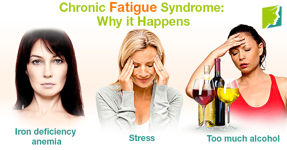 Chronic Fatigue Syndrome: Why it Happens