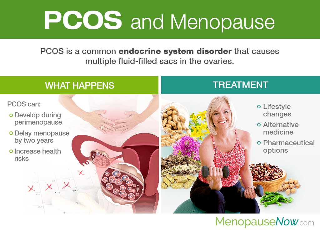 Polycystic Ovary Syndrome (PCOS) and Menopause