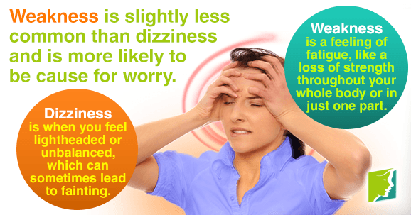 Weakness is slightly less common than dizziness