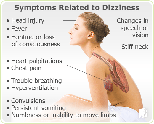 Symptoms Related to Dizziness